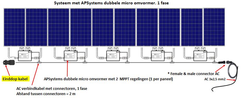 Afsluit dop kabel APSystems YC500i YC600 micro omvormer
