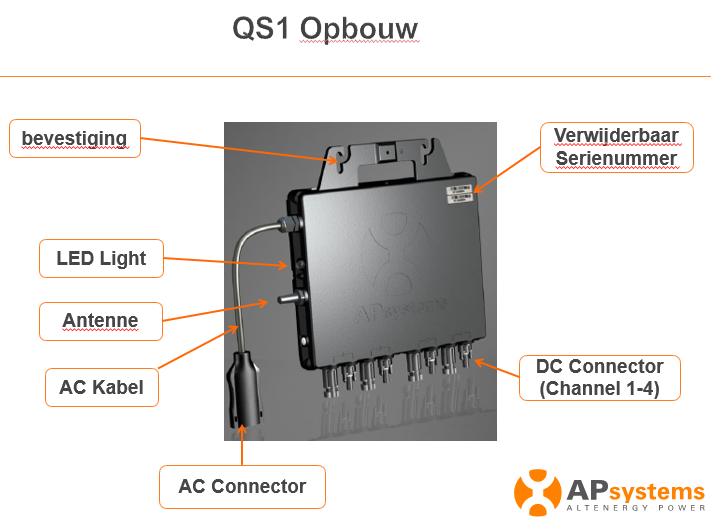 APsystems QS1 opbouw