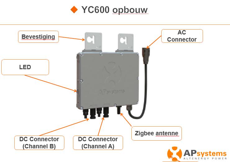 APsystems YC600y opbouw